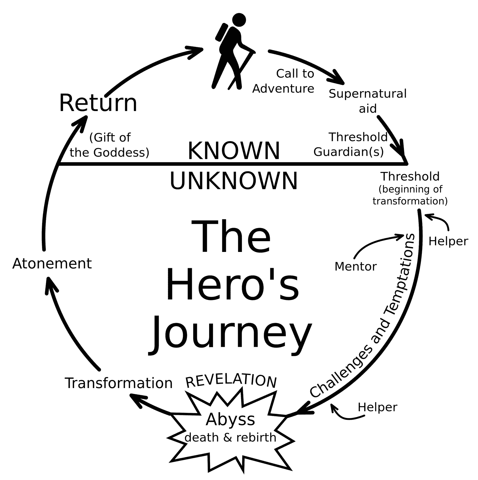 Hero's Journey illustration